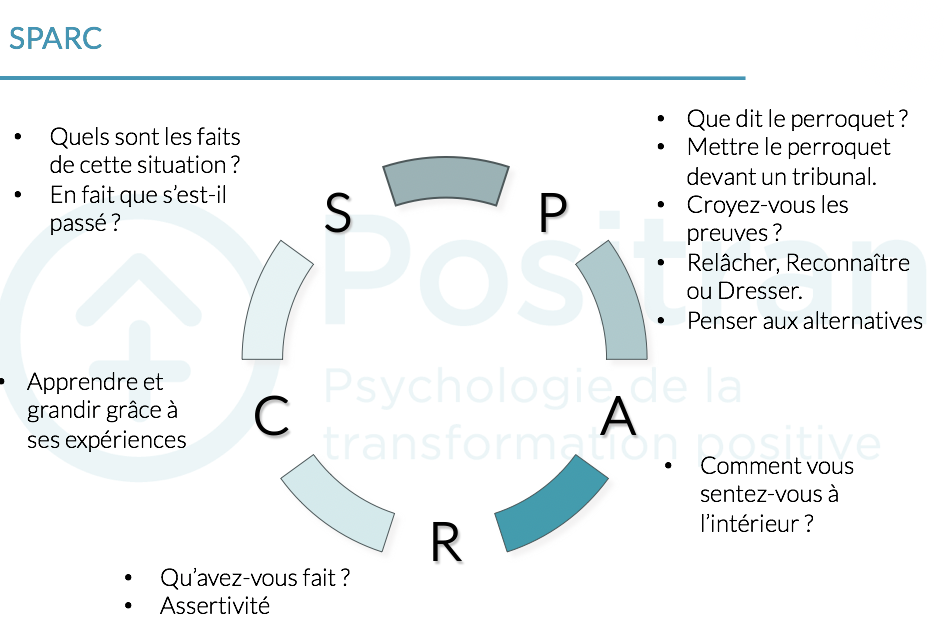 Explication SPARC